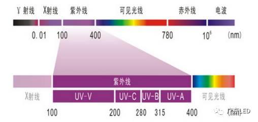 三昆浅析UVLED灯的市场价值与应用 - UVLED灯,市场价值,UVLED应用